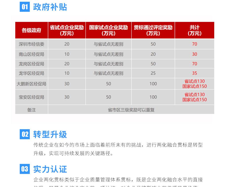 2019广东省两化亚搏视频试点名单