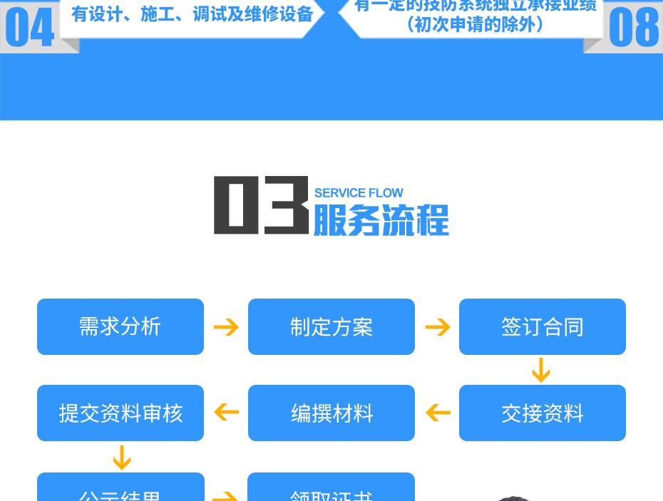 安防资质亚搏网络娱乐网页版_11