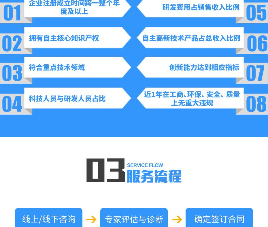 高新技术企业认定_11